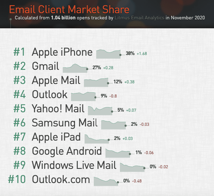 Interactive Email Marketing_Share of Email Clients 2020