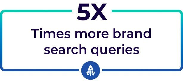 Brand Search Queries Increased
