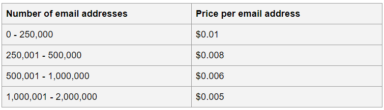 BriteVerify price_Eng