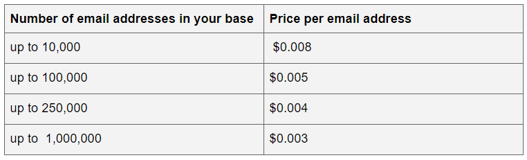 Neverbounce price