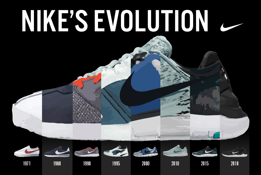 Nike's Evolution Showed with Infographics