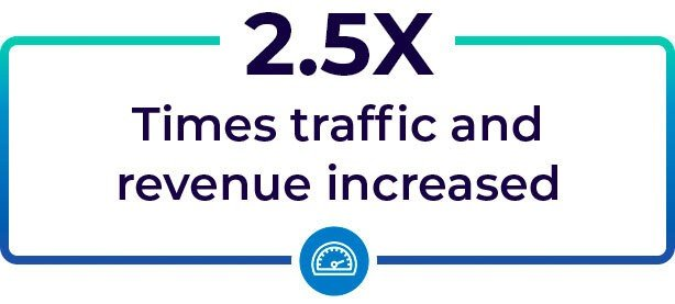 Revenue and Traffic increased