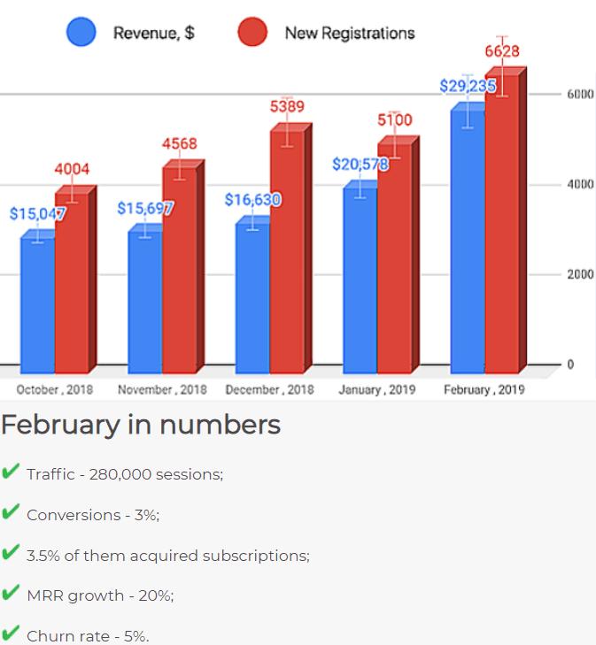 Stripo Investor Update Revenue Chart