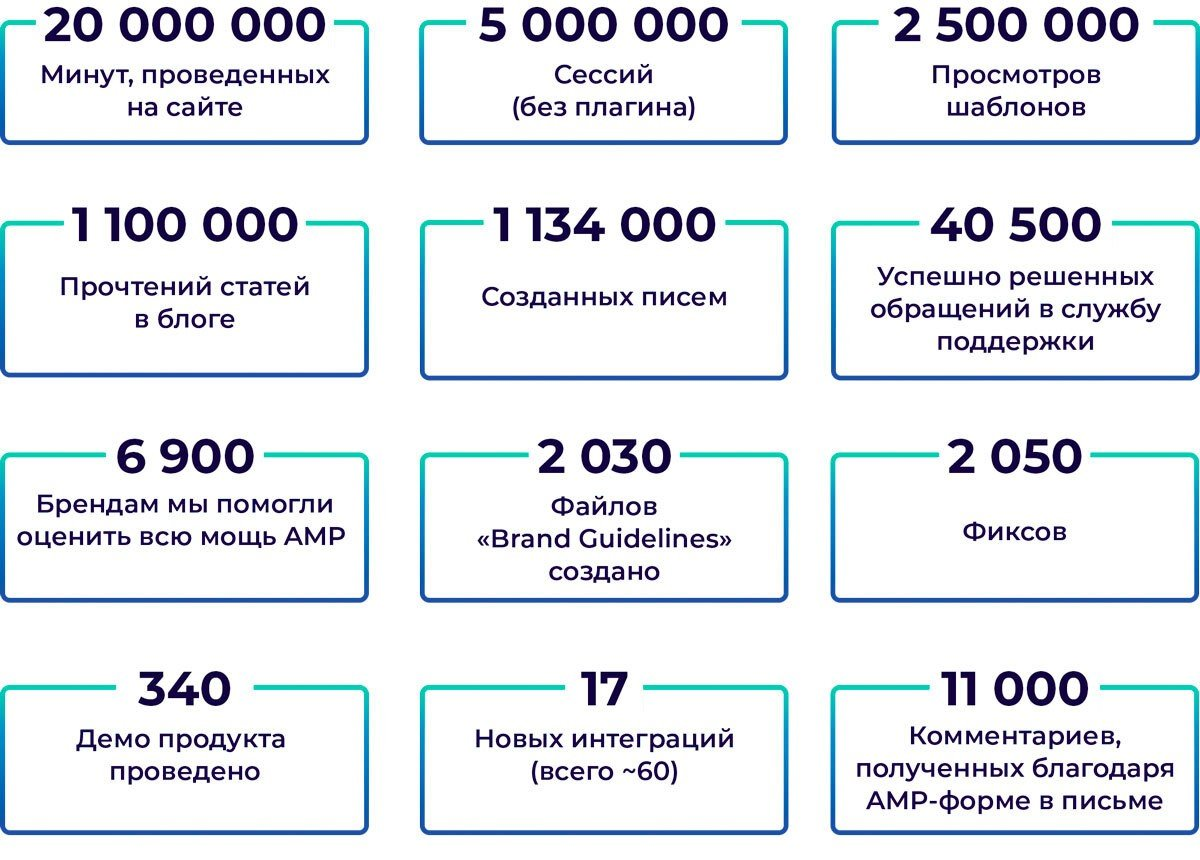 Stripo in Numbers 2020_RUS