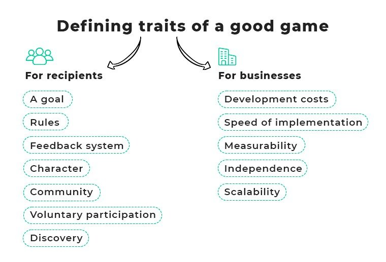 Traits of a good game_Upgraded