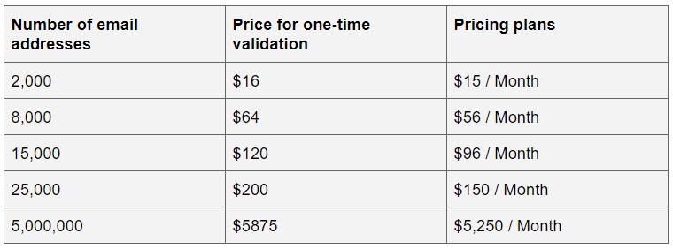 ZeroBounce Pricing_Eng