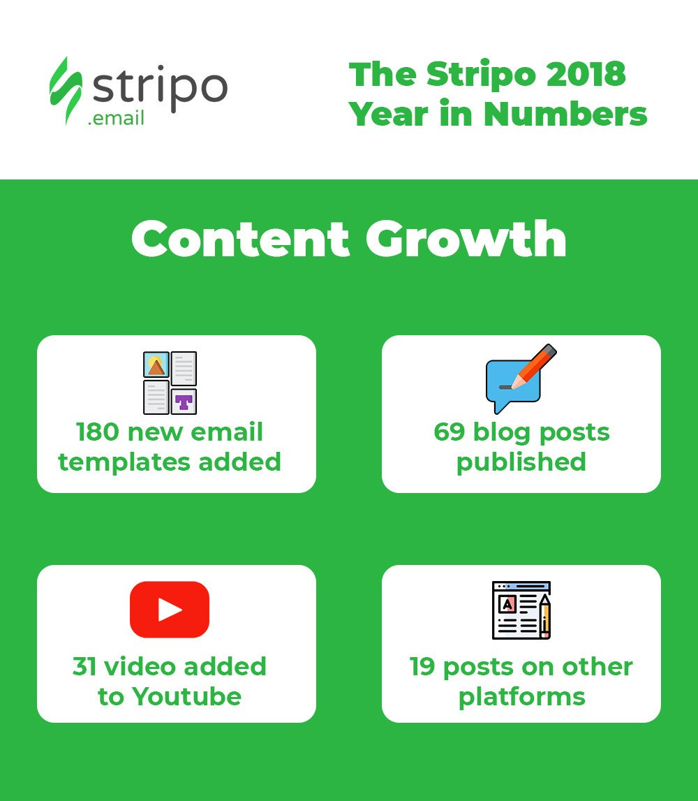 Stripo-Annual-Report-Content-Growth